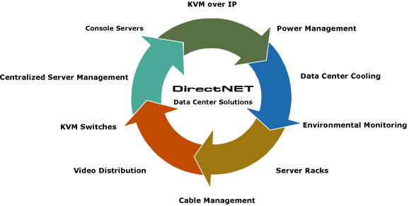 directnet-circle